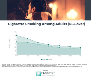graphic of smoking rates