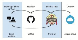Acquia's recommended development workflow and tools: Github, Travis CI and Acquia Cloud hosting